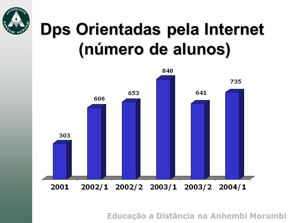 Dps Orientadas pela Internet (número de alunos)