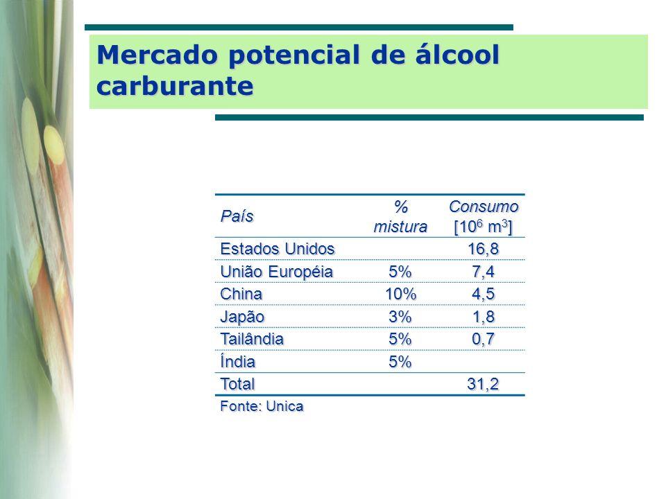 Mercado potencial de álcool carburante