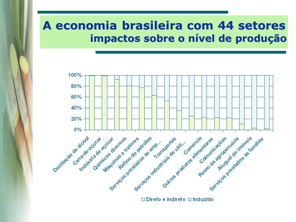 A economia brasileira com 44 setores impactos sobre o nível de produção