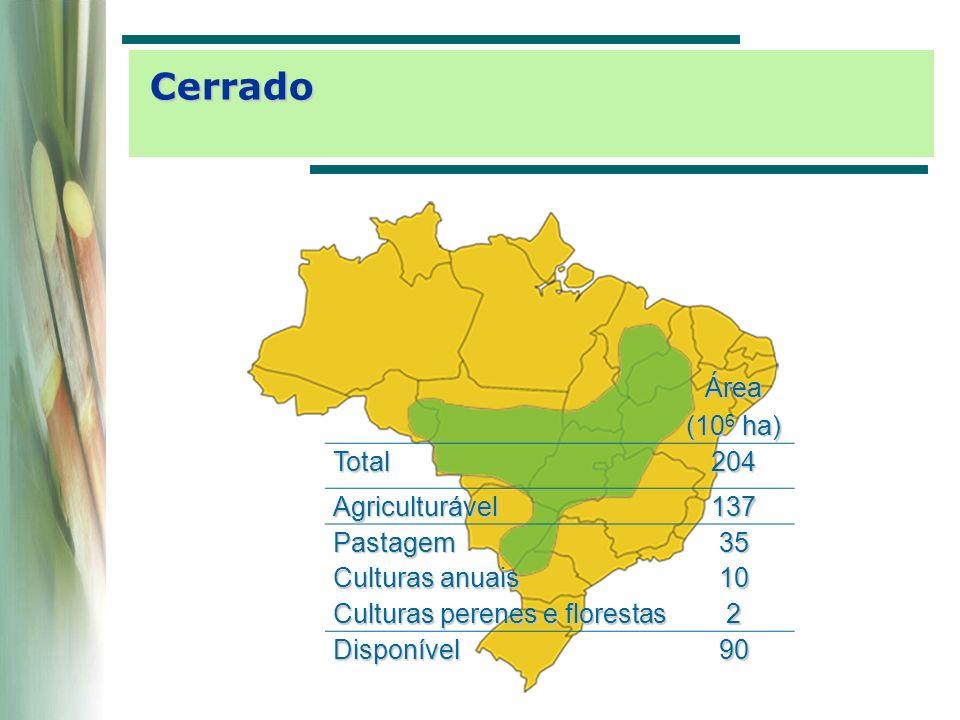 Cerrado Área (106 ha) Total 204 Agriculturável 137 Pastagem 35