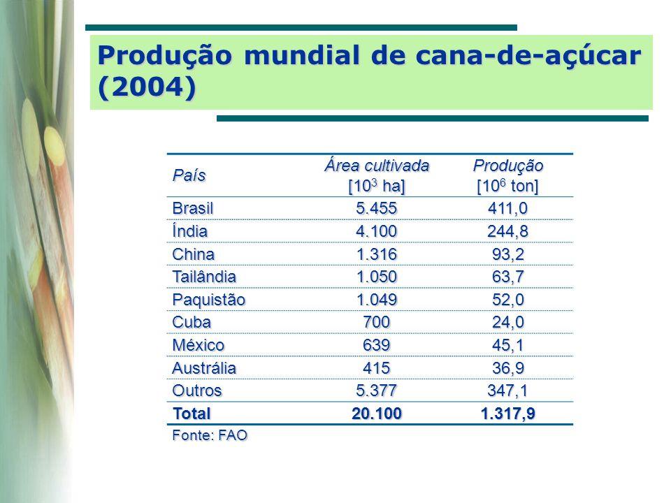 Produção mundial de cana-de-açúcar (2004)
