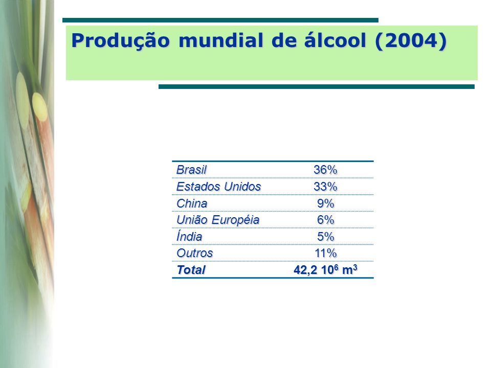 Produção mundial de álcool (2004)