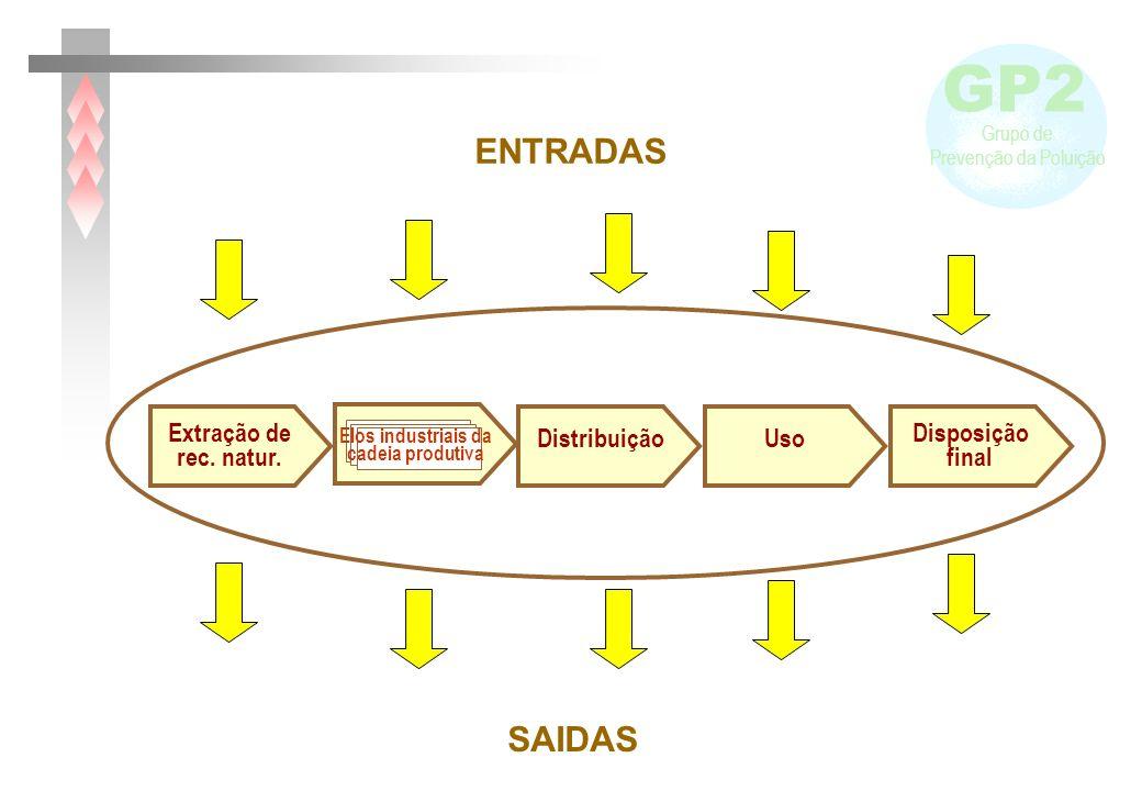 ENTRADAS SAIDAS Extração de rec. natur. Distribuição Uso Disposição