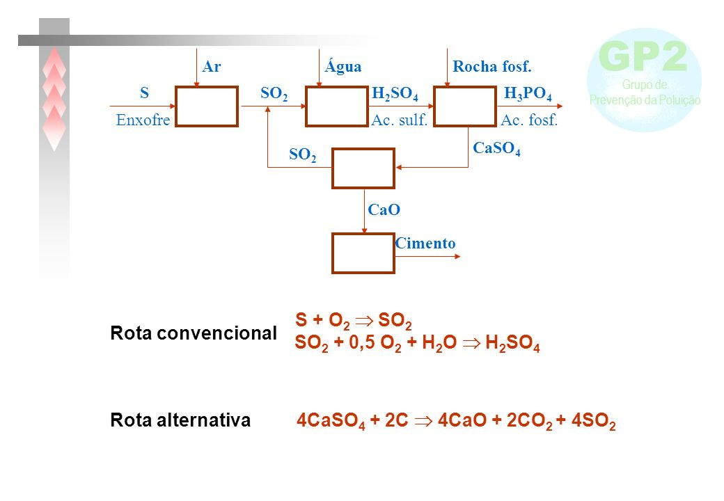 S + O2  SO2 Rota convencional SO2 + 0,5 O2 + H2O  H2SO4