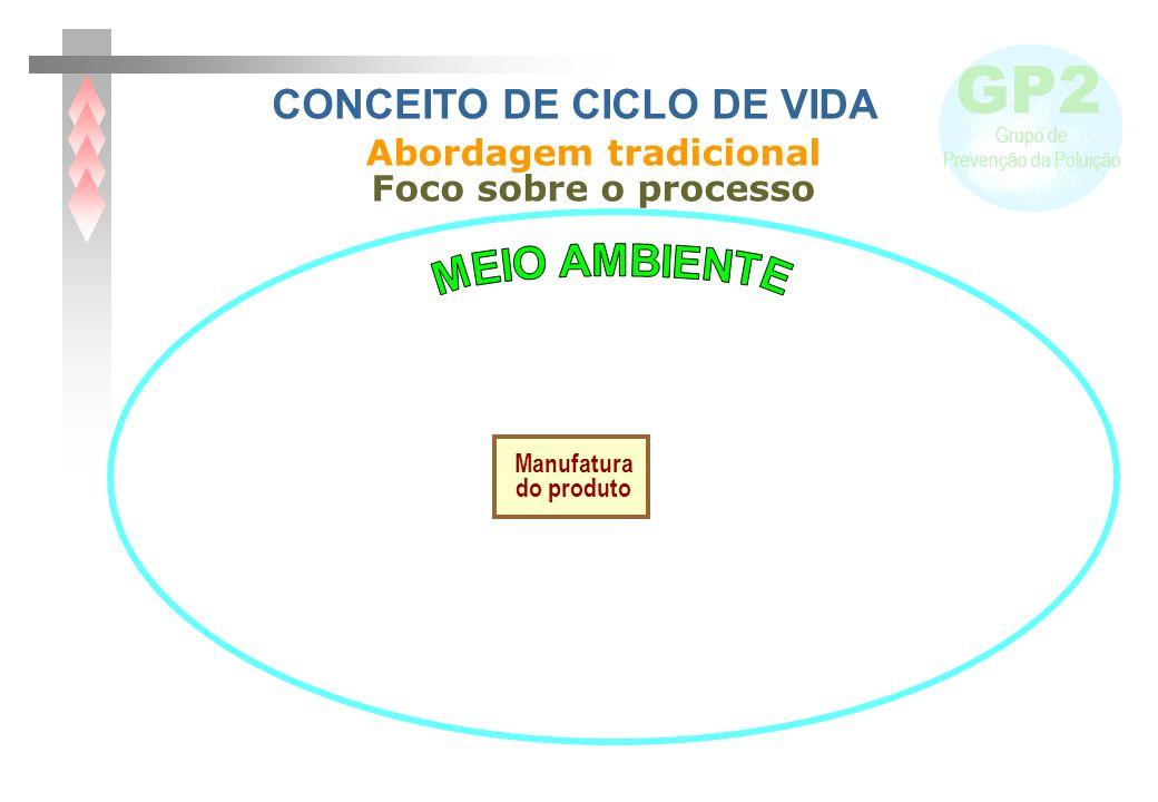 CONCEITO DE CICLO DE VIDA Abordagem tradicional