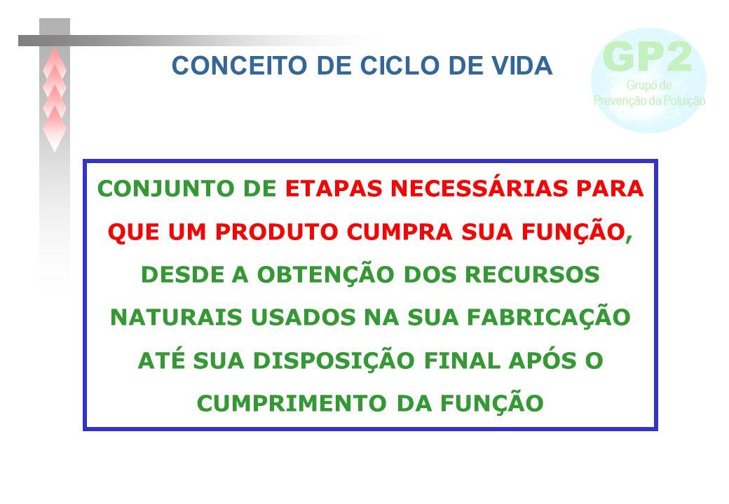 CONCEITO DE CICLO DE VIDA