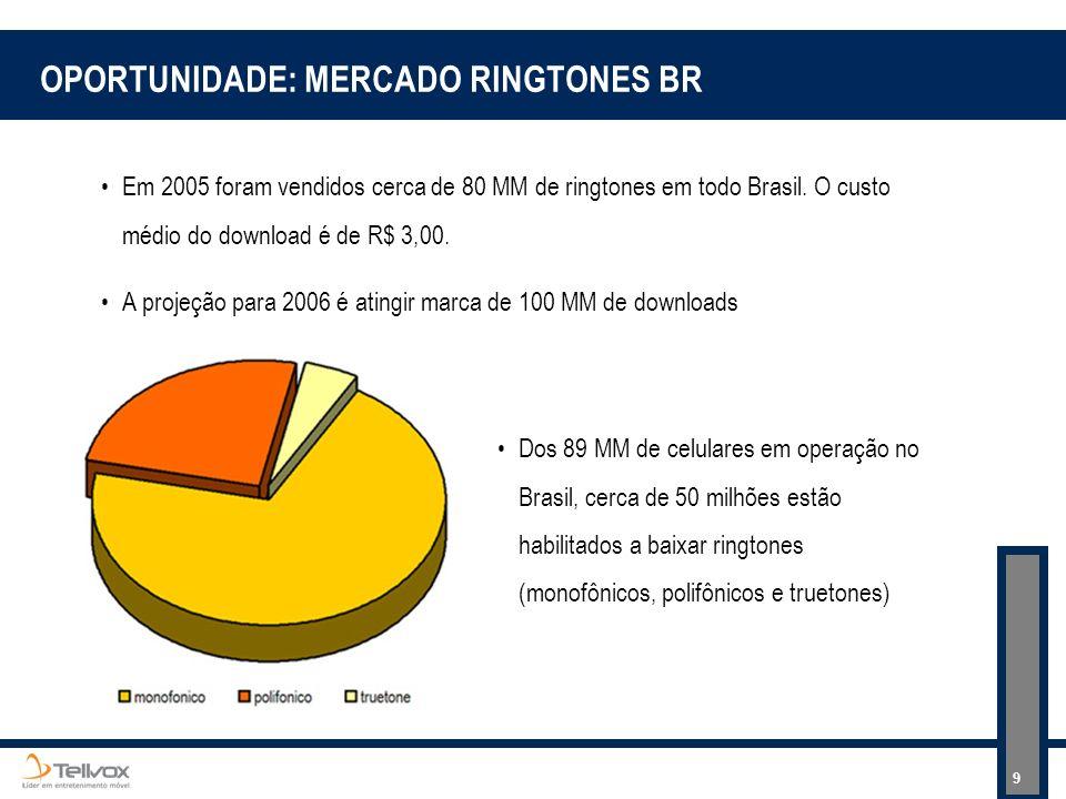 OPORTUNIDADE: MERCADO RINGTONES BR