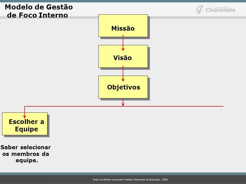 Modelo de Gestão de Foco Interno Missão Visão Objetivos Escolher a