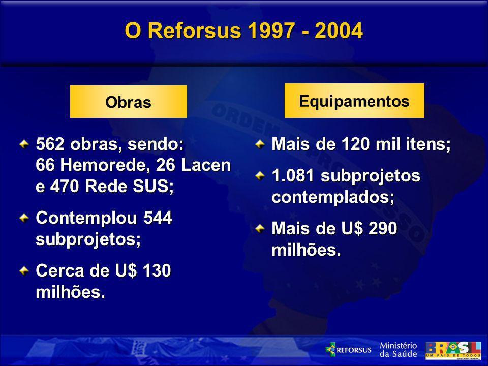 O Reforsus 1997 - 2004 Obras. Equipamentos. 562 obras, sendo: 66 Hemorede, 26 Lacen e 470 Rede SUS;