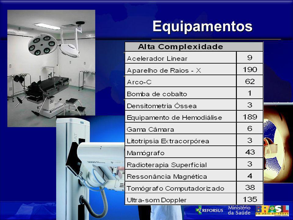 Equipamentos Alta Complexidade (Equip. Sob Controle)