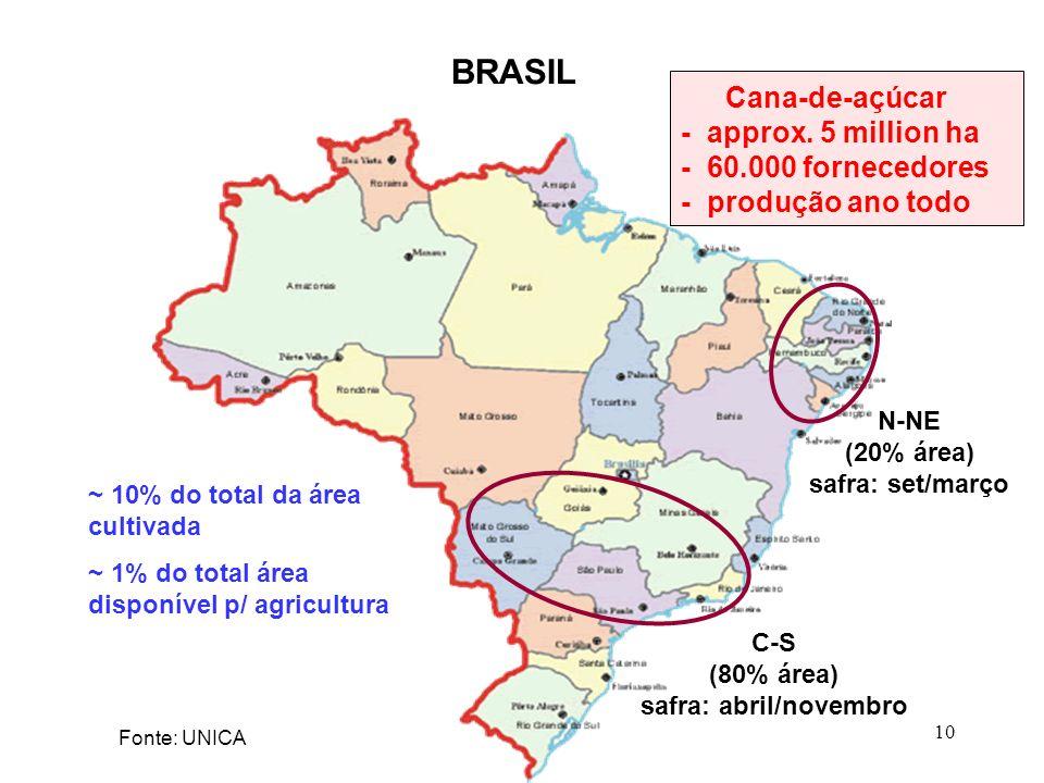 C-S (80% área) safra: abril/novembro