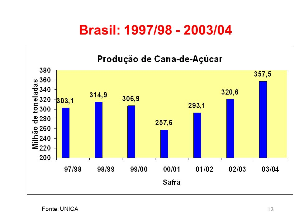 Brasil: 1997/98 - 2003/04 Fonte: UNICA