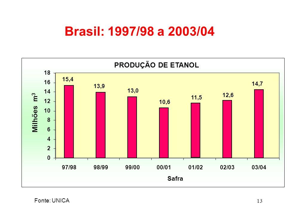 Brasil: 1997/98 a 2003/04 PRODUÇÃO DE ETANOL Milhões m3 Safra 18 15,4