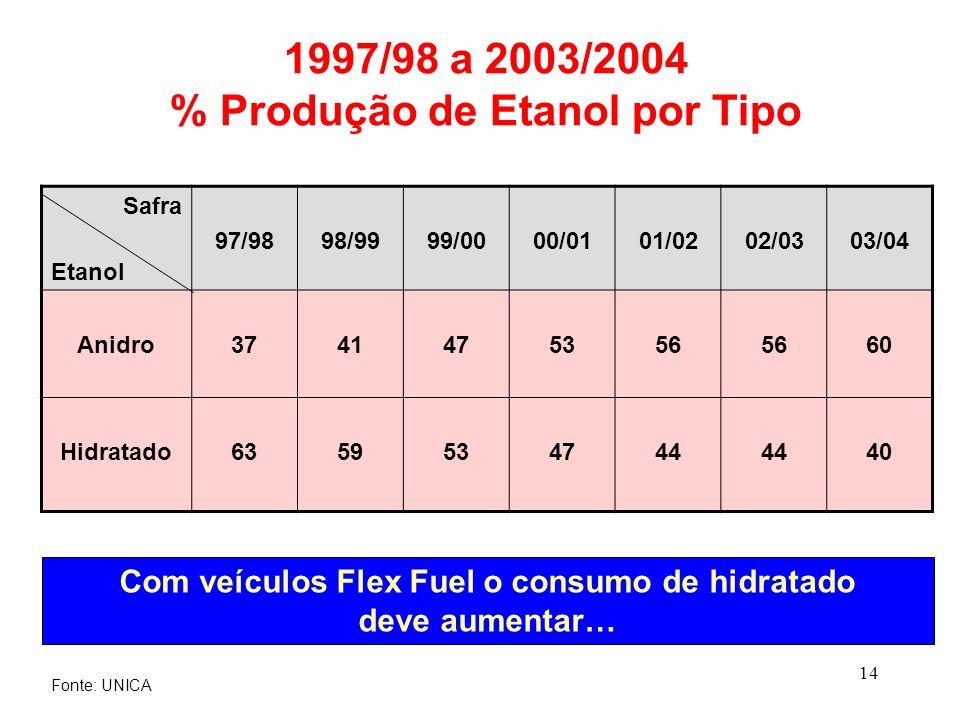 1997/98 a 2003/2004 % Produção de Etanol por Tipo