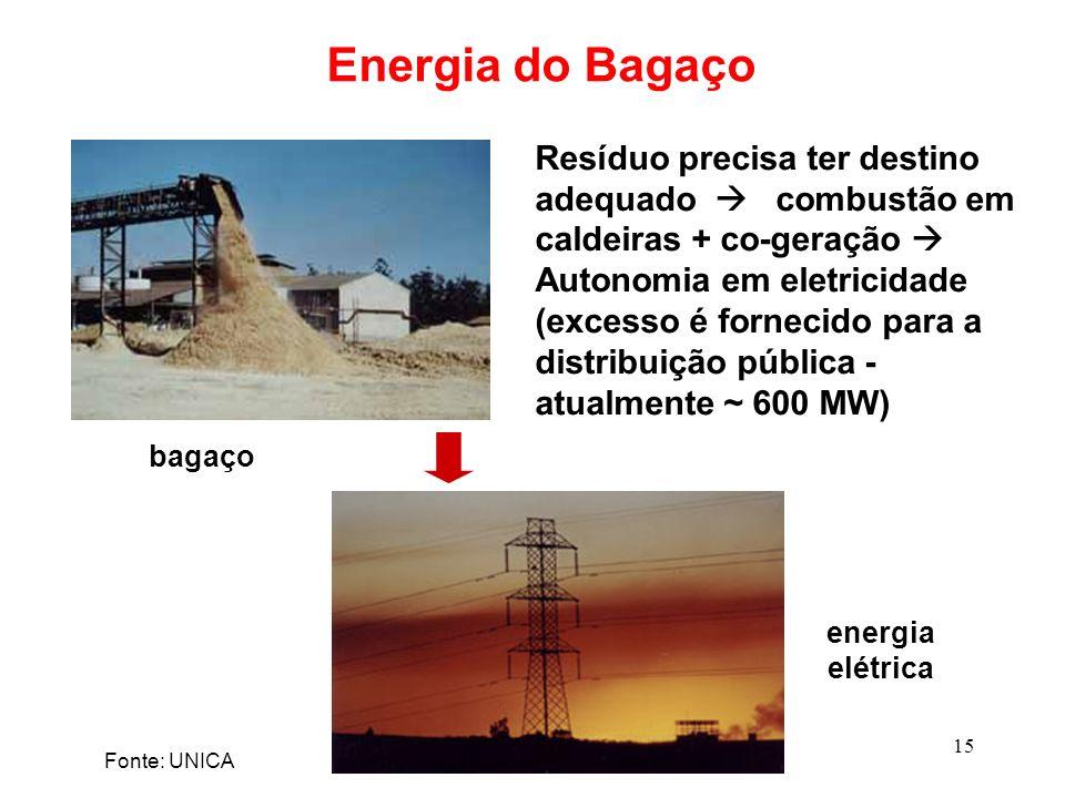 Energia do Bagaço
