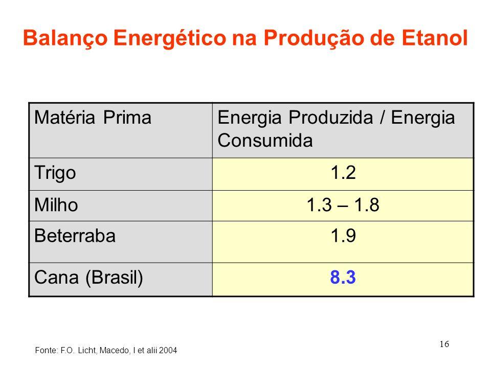 Balanço Energético na Produção de Etanol