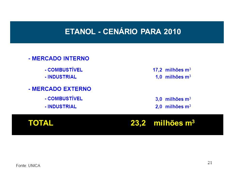 ETANOL - CENÁRIO PARA 2010 TOTAL 23,2 - MERCADO INTERNO