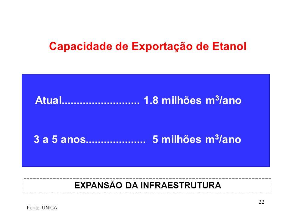 Capacidade de Exportação de Etanol EXPANSÃO DA INFRAESTRUTURA