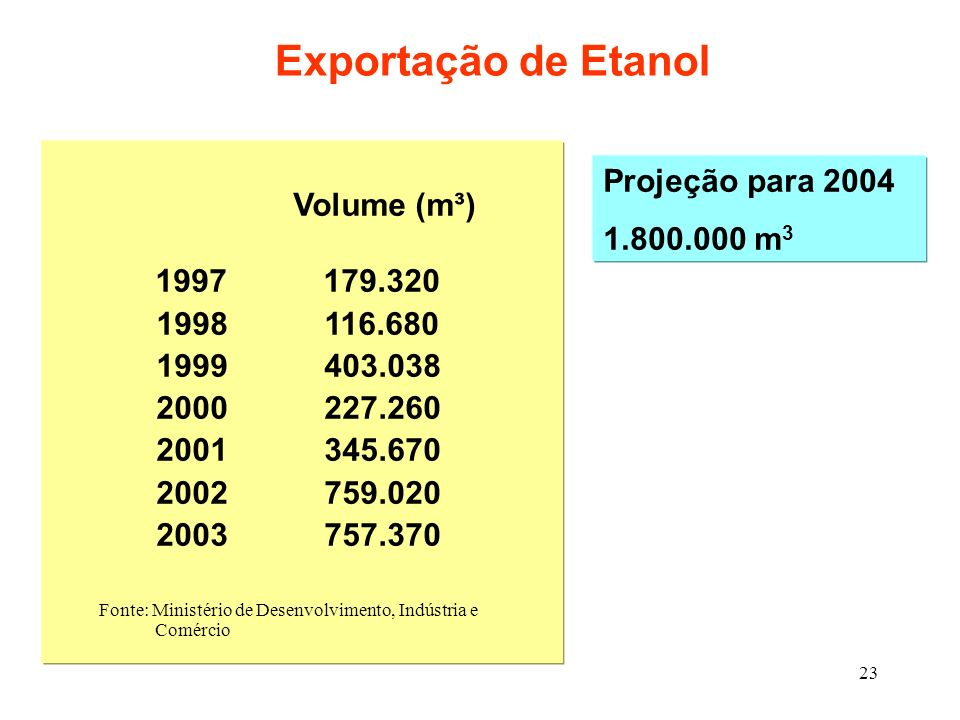Exportação de Etanol Volume (m³) Projeção para 2004 1.800.000 m3