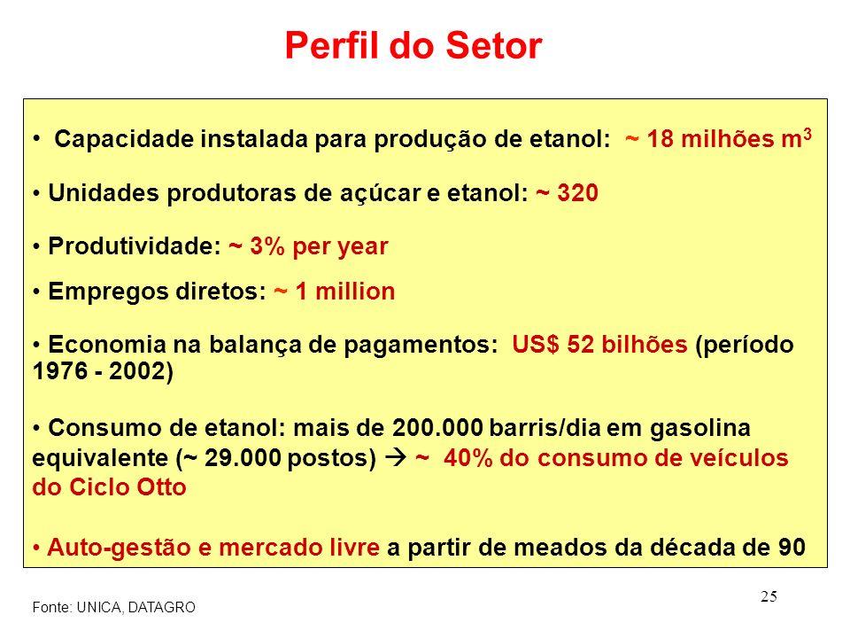 Perfil do Setor Capacidade instalada para produção de etanol: ~ 18 milhões m3. Unidades produtoras de açúcar e etanol: ~ 320.