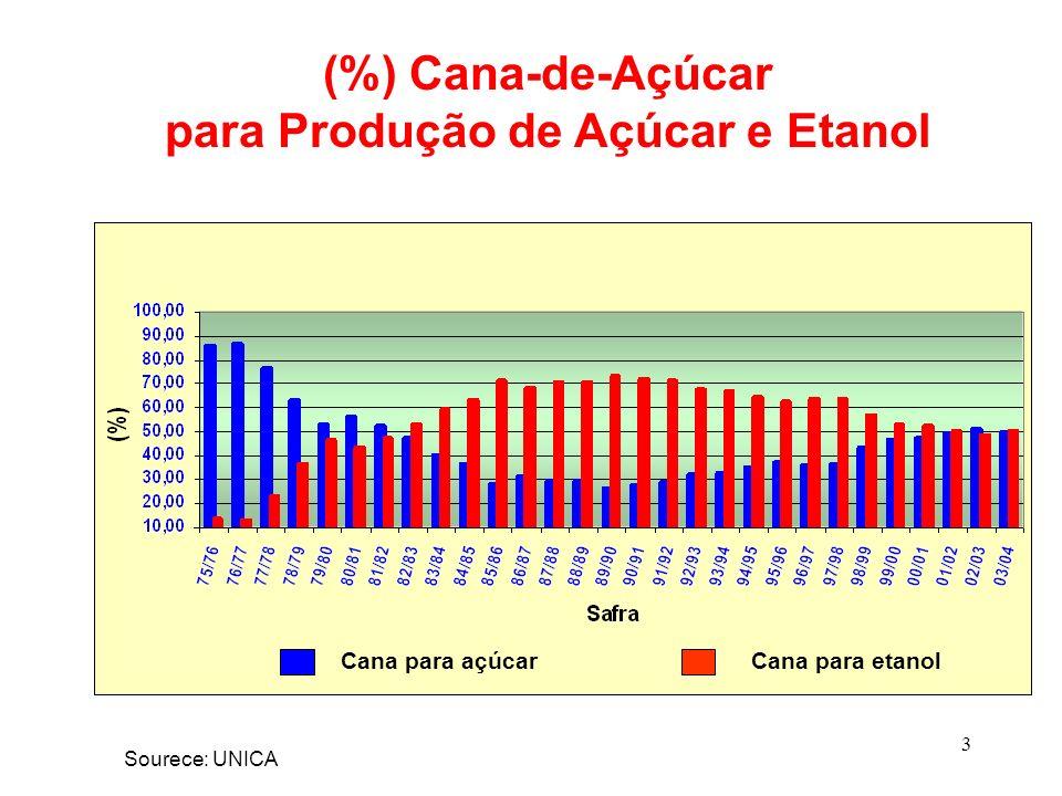 para Produção de Açúcar e Etanol