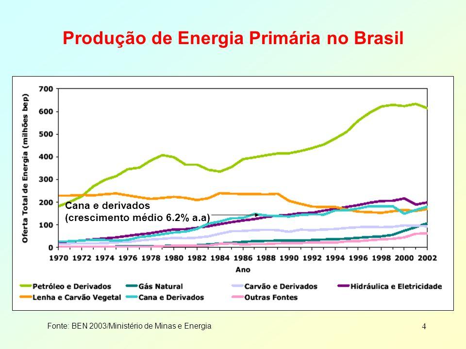Produção de Energia Primária no Brasil