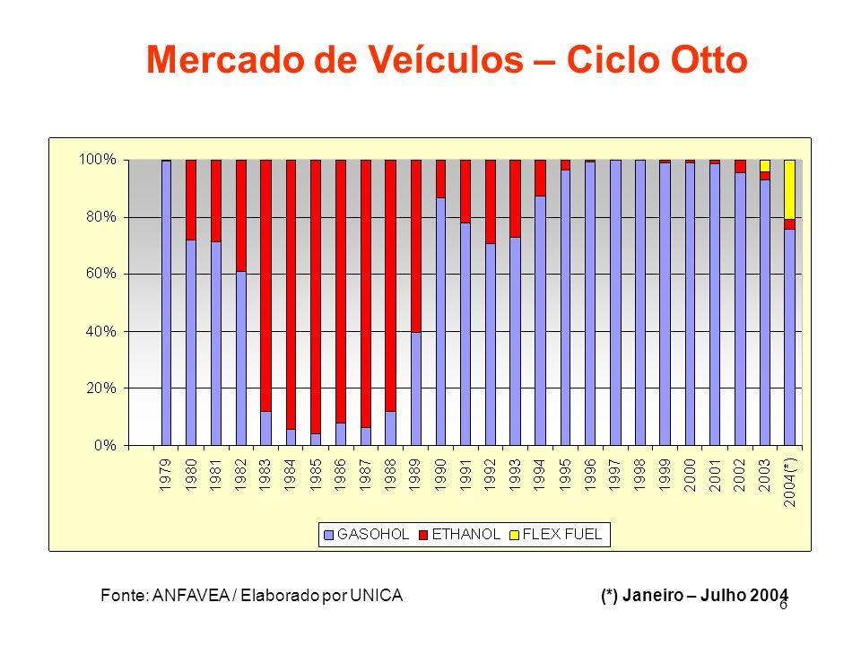 Mercado de Veículos – Ciclo Otto