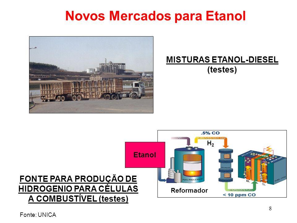 Novos Mercados para Etanol