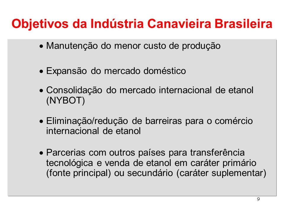 Objetivos da Indústria Canavieira Brasileira