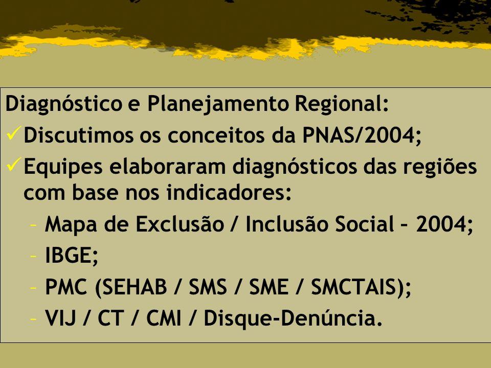 Diagnóstico e Planejamento Regional: