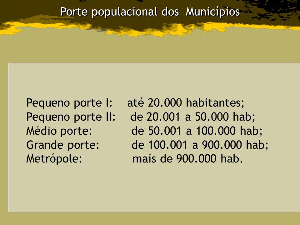 Porte populacional dos Municípios