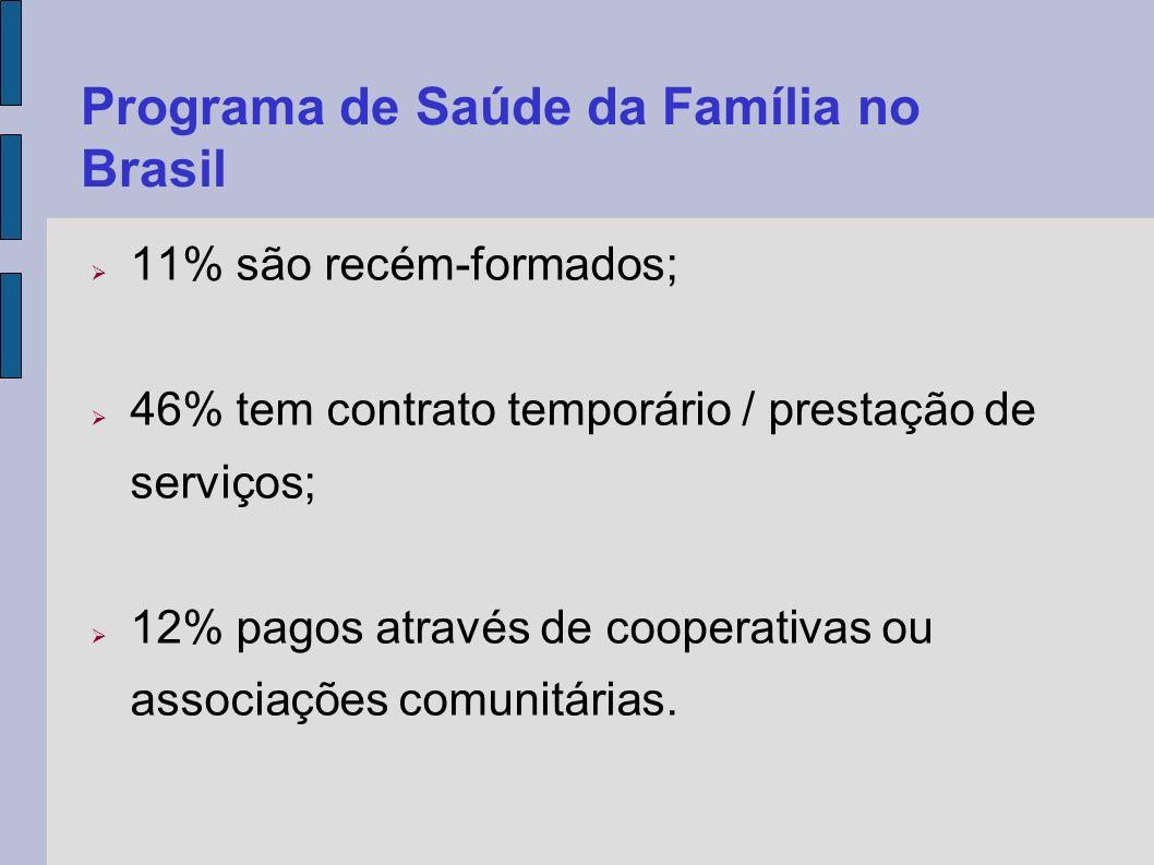 Programa de Saúde da Família no Brasil