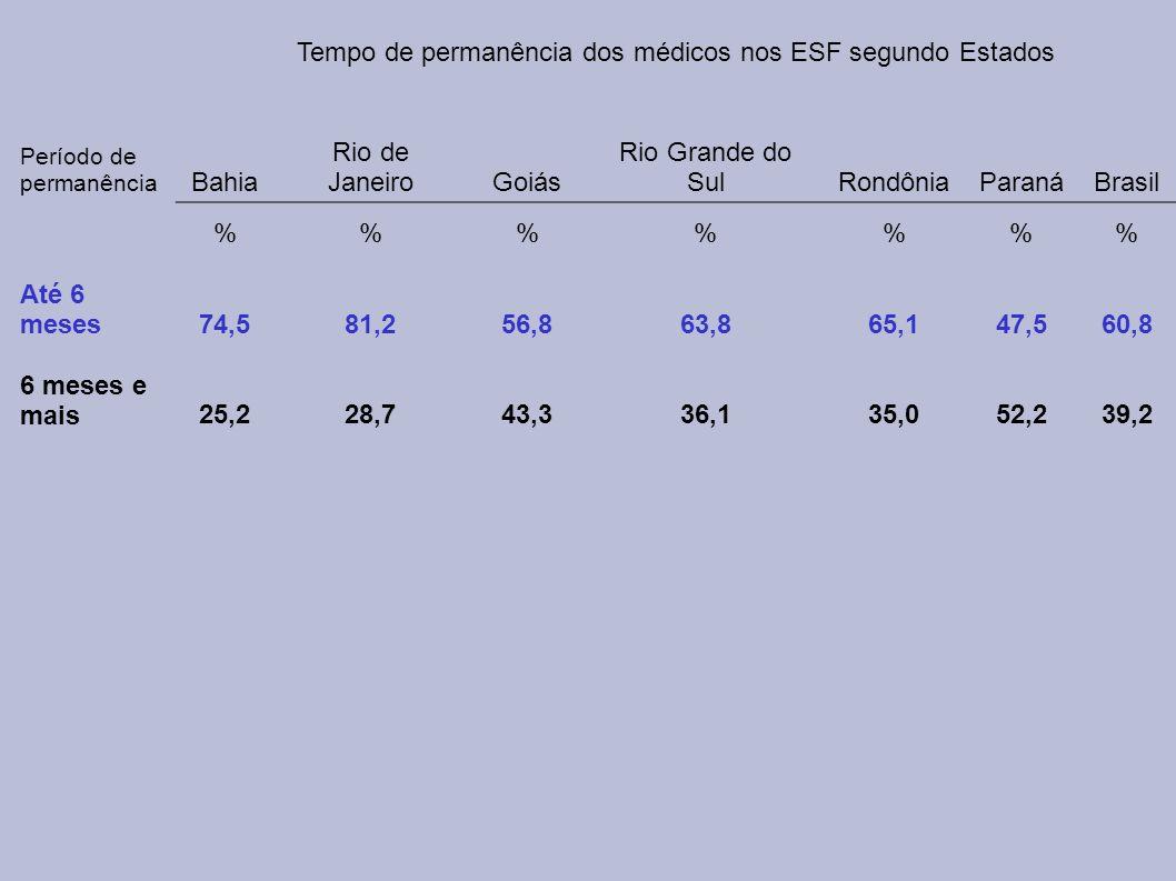 Tempo de permanência dos médicos nos ESF segundo Estados