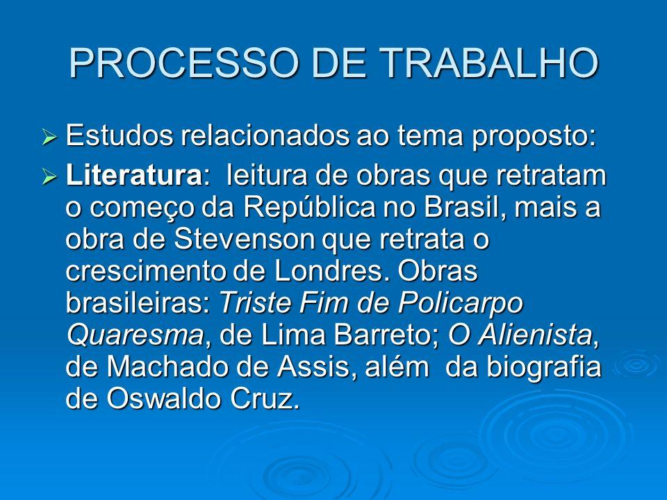 PROCESSO DE TRABALHO Estudos relacionados ao tema proposto: