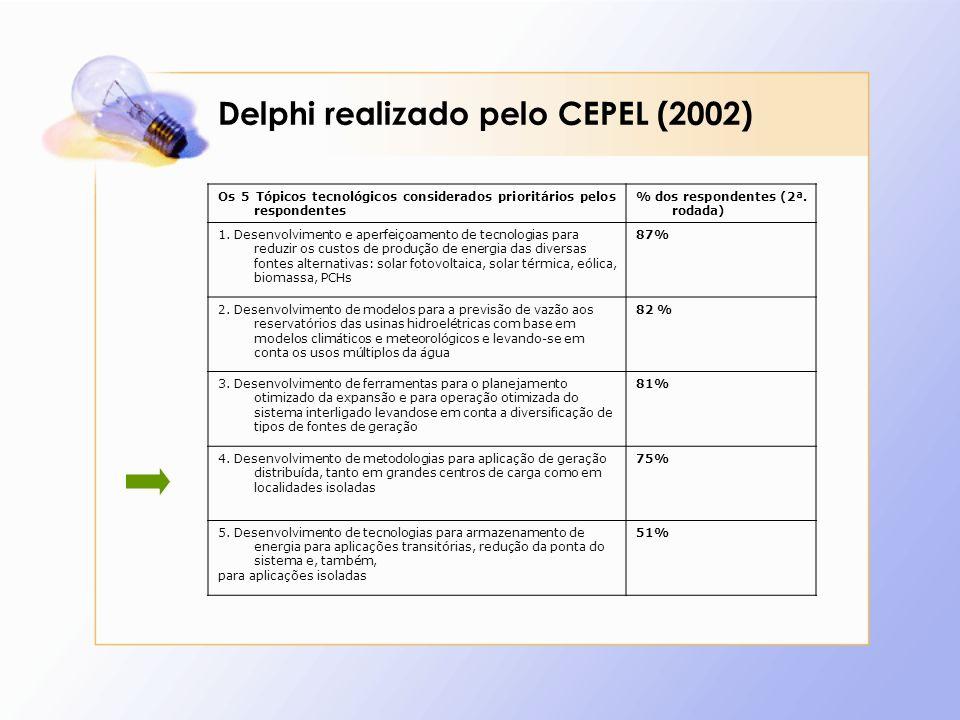 Delphi realizado pelo CEPEL (2002)