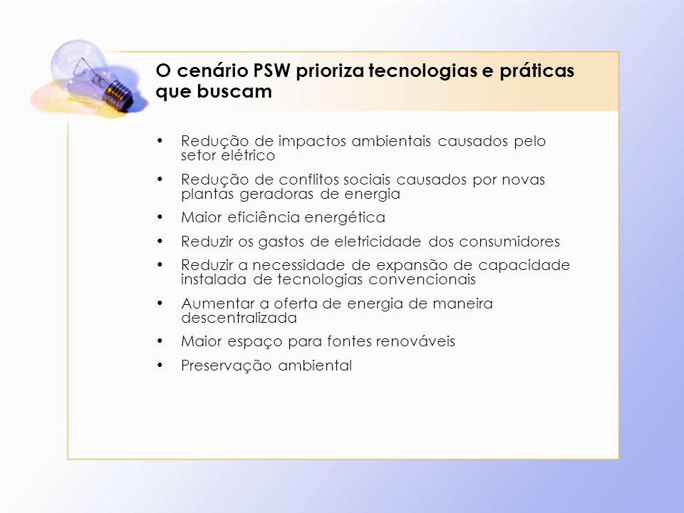 O cenário PSW prioriza tecnologias e práticas que buscam