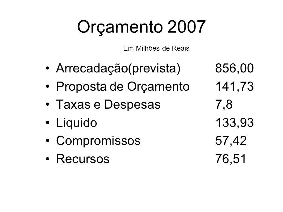 Orçamento 2007 Arrecadação(prevista) 856,00