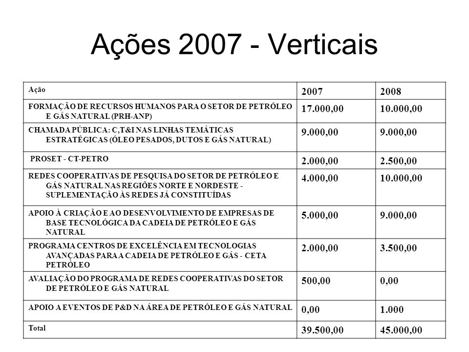 Ações 2007 - VerticaisAção. 2007. 2008. FORMAÇÃO DE RECURSOS HUMANOS PARA O SETOR DE PETRÓLEO E GÁS NATURAL (PRH-ANP)