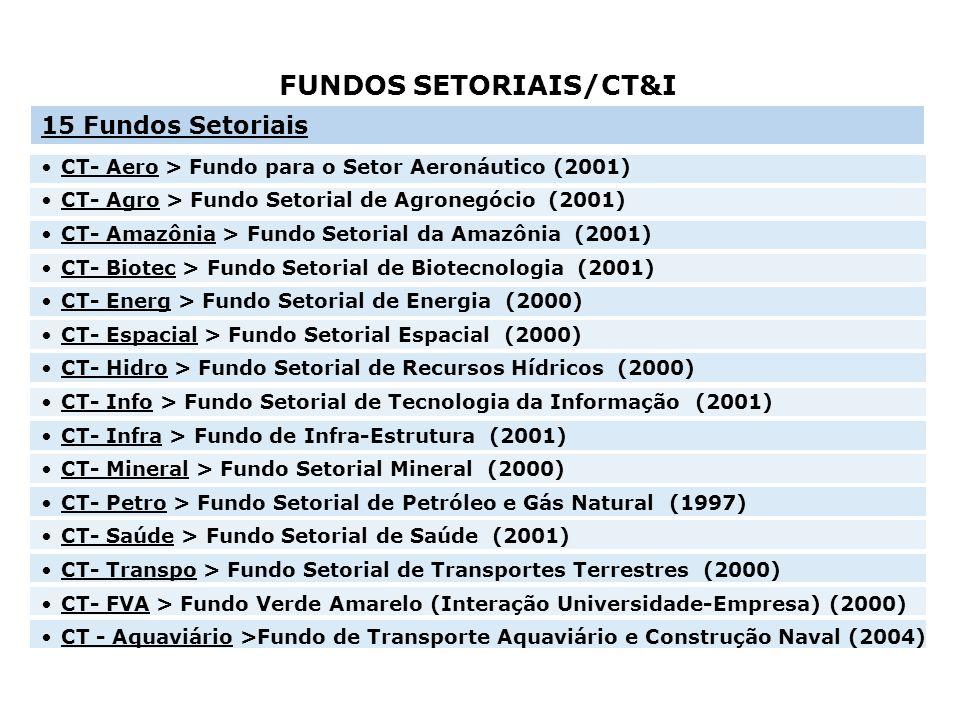 FUNDOS SETORIAIS/CT&I