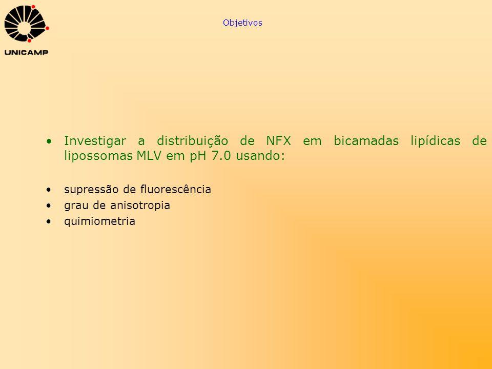 Objetivos Investigar a distribuição de NFX em bicamadas lipídicas de lipossomas MLV em pH 7.0 usando: