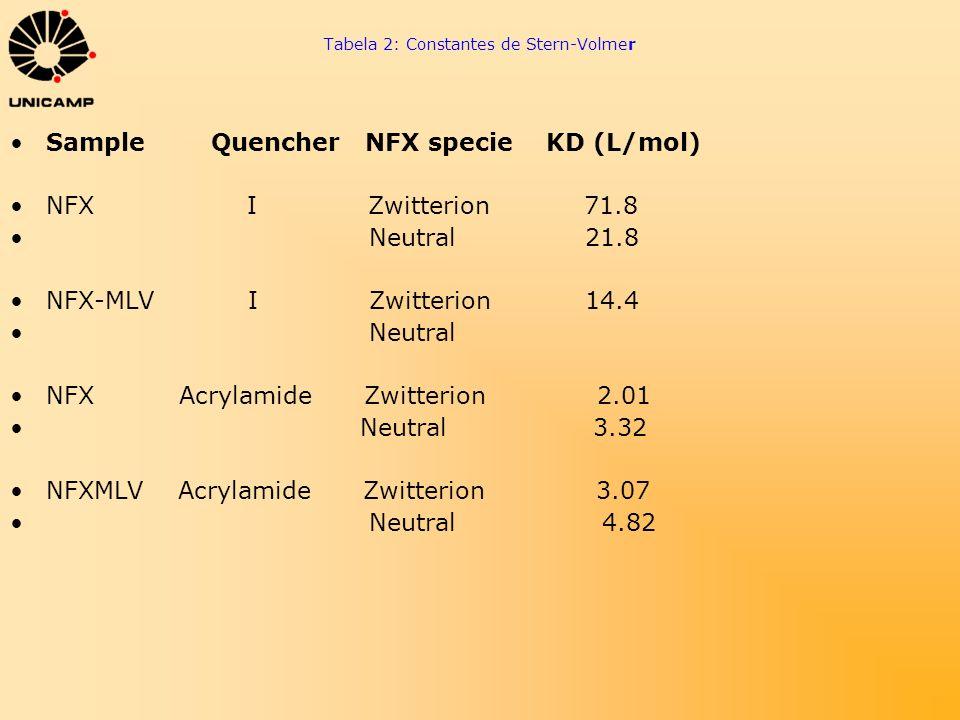 Tabela 2: Constantes de Stern-Volmer