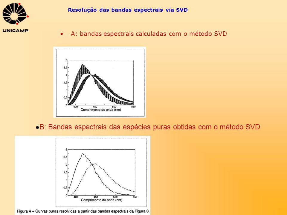 Resolução das bandas espectrais via SVD