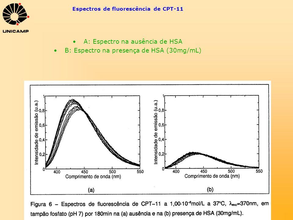 Espectros de fluorescência de CPT-11