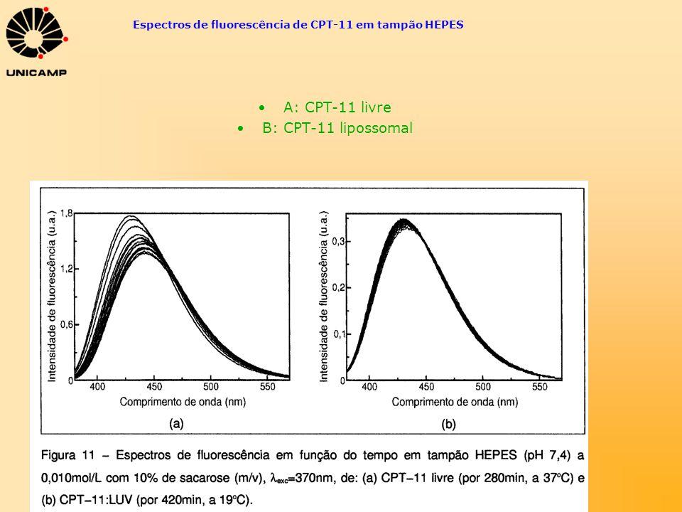 Espectros de fluorescência de CPT-11 em tampão HEPES