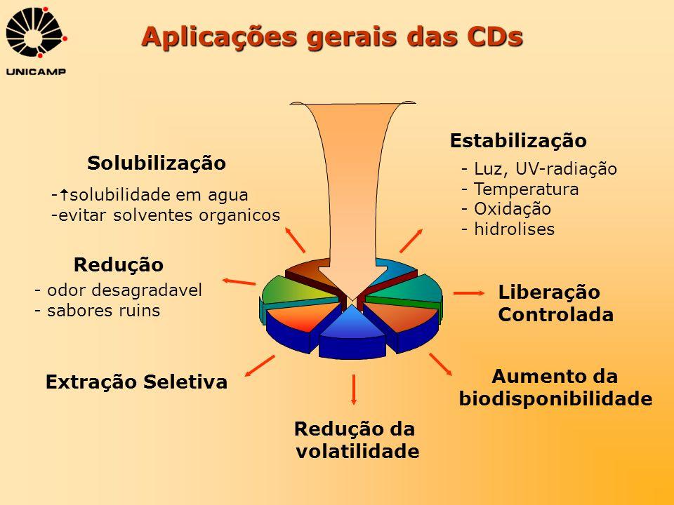 Aplicações gerais das CDs
