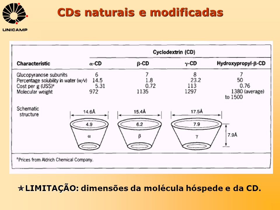CDs naturais e modificadas