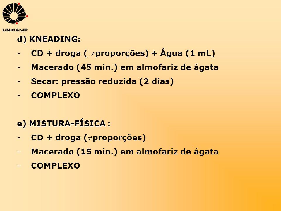 d) KNEADING:CD + droga ( proporções) + Água (1 mL) Macerado (45 min.) em almofariz de ágata. Secar: pressão reduzida (2 dias)