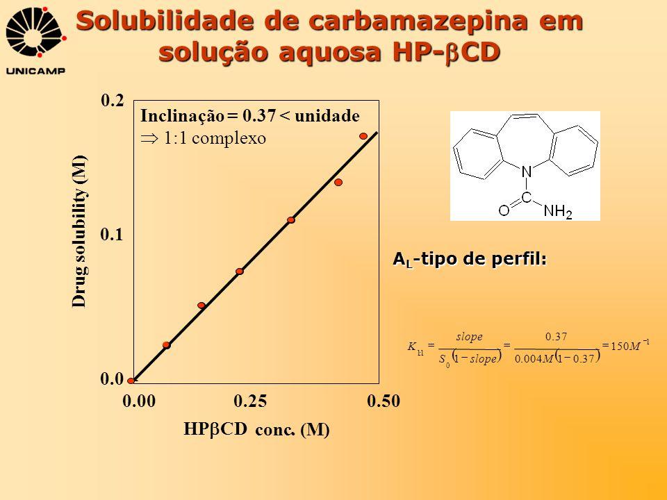 Solubilidade de carbamazepina em solução aquosa HP-CD