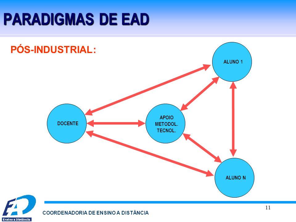 PARADIGMAS DE EAD PÓS-INDUSTRIAL: ALUNO 1 APOIO METODOL. TECNOL.
