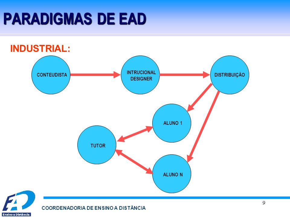 PARADIGMAS DE EAD INDUSTRIAL: INTRUCIONAL DESIGNER CONTEUDISTA